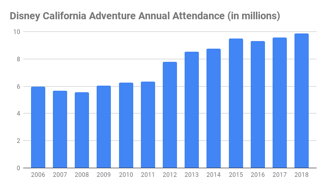 number of disney california adventure visitors annual