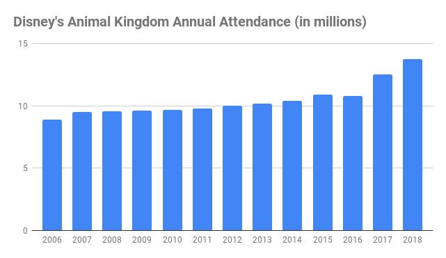 number of Walt Disney World animal kingdom visitors annual