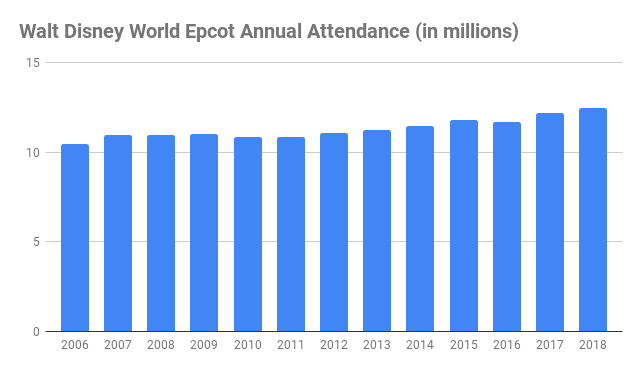 number of Walt Disney World epcot visitors annual