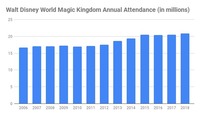 number of Walt Disney World Magic Kingdom visitors annual
