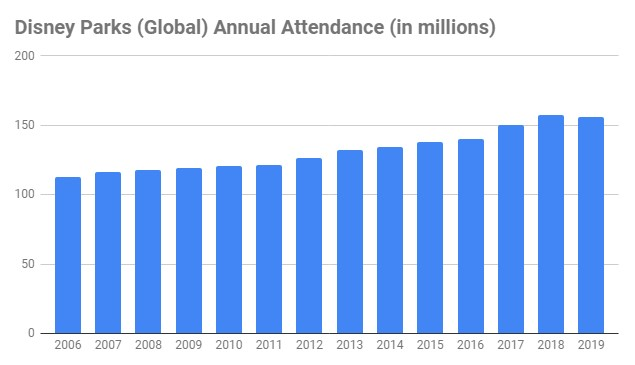 number of people that visit disney parks each year