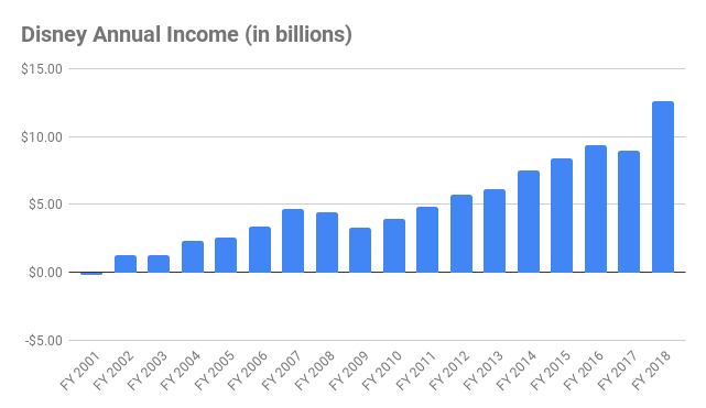 Disney Annual Income chart